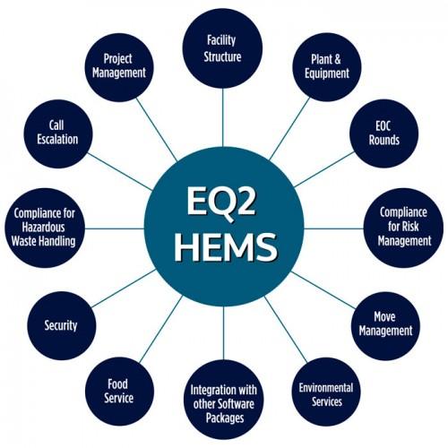 EQ2HEMS-Circles