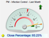infection control meter